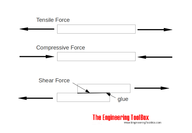 Image result for tensile shear force