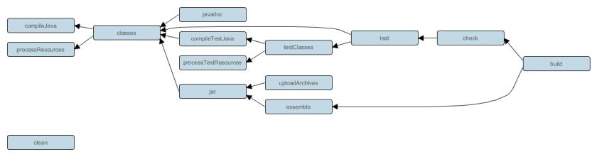 https://i1.wp.com/docs.gradle.org/3.3/userguide/img/javaPluginTasks.png?w=840&ssl=1