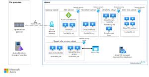 Linux virtual desktops with Citrix  Azure Example