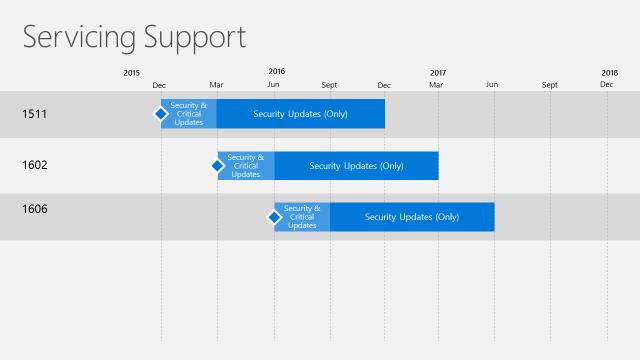CM_Servicing_support_timeline