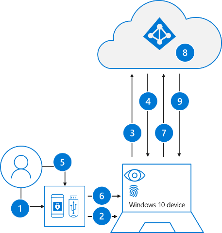 Diagram that outlines the steps involved for user sign-in with a FIDO2 security key