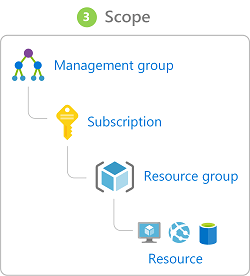 Illustration showing the hierarchical representation of role-based access in a management group starting at management group above subscription above resource group above resource.
