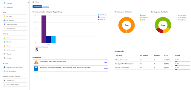 Screenshot of Azure portal showing privileged identity management dashboard with a graph of directory activation, users, and roles.