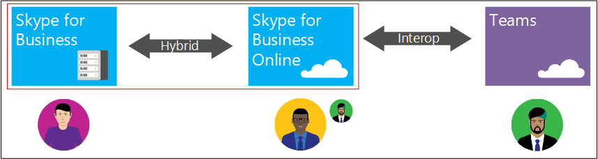Interop in a Skype for Business Hybrid deployment topology