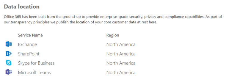 Screenshot of the Data location table, including Teams, in the Office 365 Admin center.