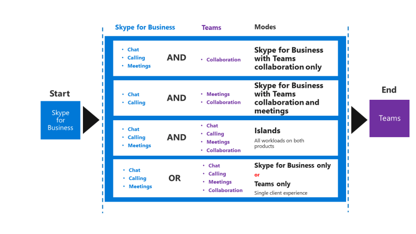 A screenshot of upgrade building blocks from Skype for Business to Teams, consisting of Skype for Business with Teams collaboration–only mode, Skype for Business with Teams collaboration and meetings mode, Islands mode, Teams-only mode and Skype for Business–only mode.
