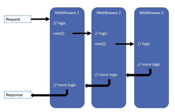 Request processing pattern showing a request arriving, processing through three middlewares, and the response leaving the app. Each middleware runs its logic and hands off the request to the next middleware at the next() statement. After the third middleware processes the request, the request passes back through the prior two middlewares in reverse order for additional processing after their next() statements before leaving the app as a response to the client.