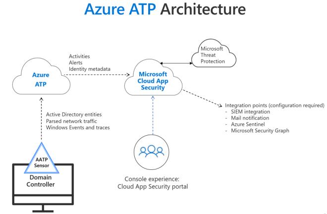 Azure ATP architecture diagram