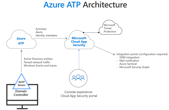 Azure ATP architecture diagram