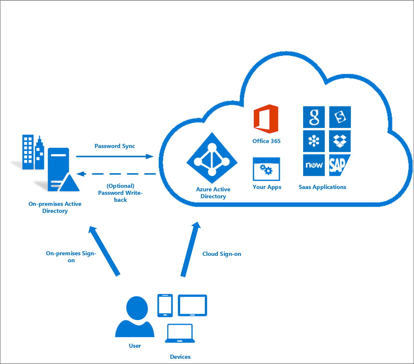 Azure Ad Connect User Sign In