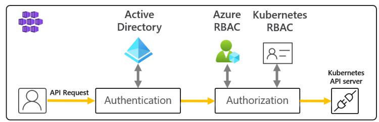 Azure RBAC for Kubernetes authorization flow