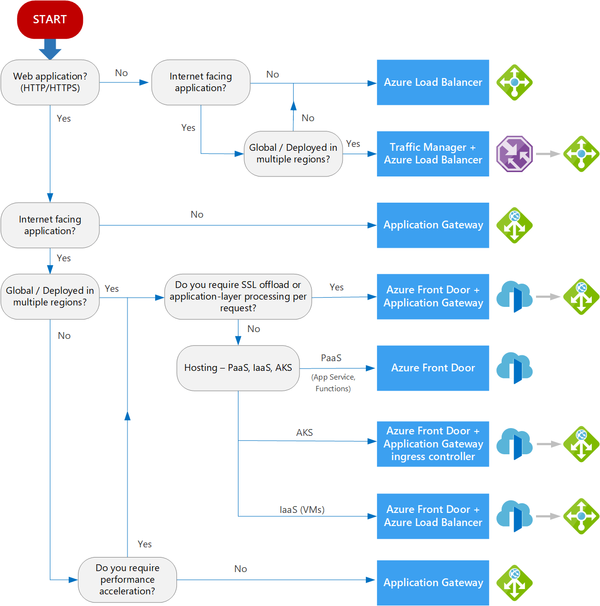 Decision tree for load balancing in Azure