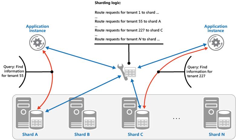 Figure 1 - Sharding tenant data based on tenant IDs
