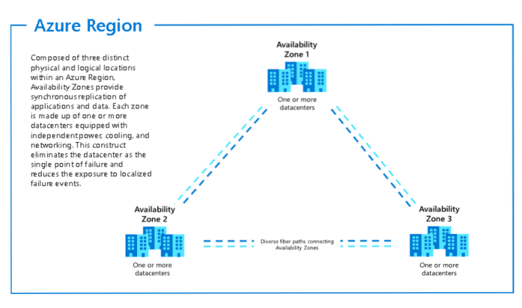 conceptual view of an Azure region with 3 zones