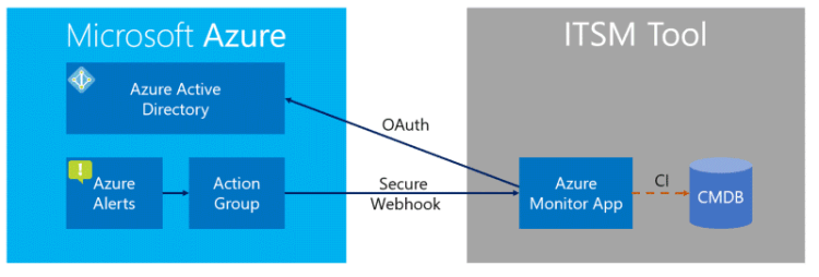 Diagram that shows how the ITSM tool communicates with Azure A D, Azure alerts, and an action group.