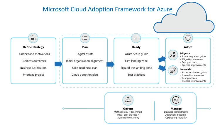 Cloud Adoption Framework overview