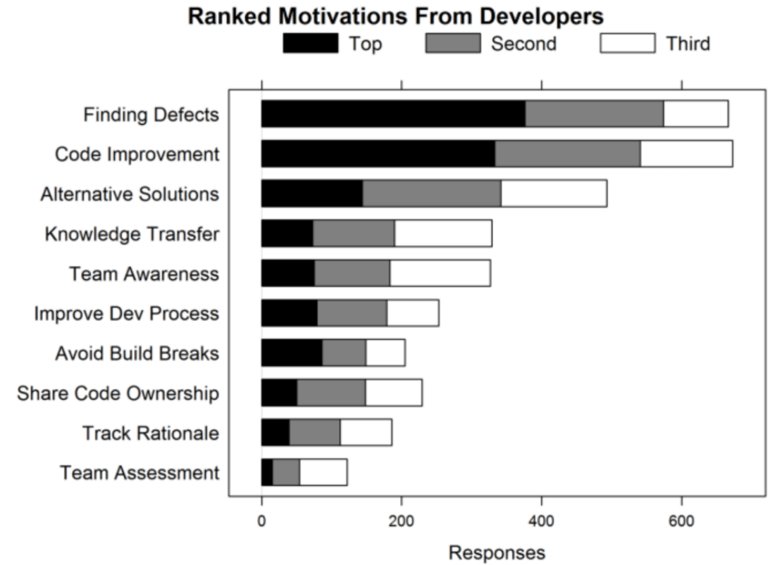 "FIGURE 1. DEVELOPER'S MOTIVATIONS FOR PERFORMING CODE REVIEWS. SOURCE:<img class=""ranking-number"" src=""https://blog.proglearn.com/wp-content/themes/jin/img/rank01.png"" />"