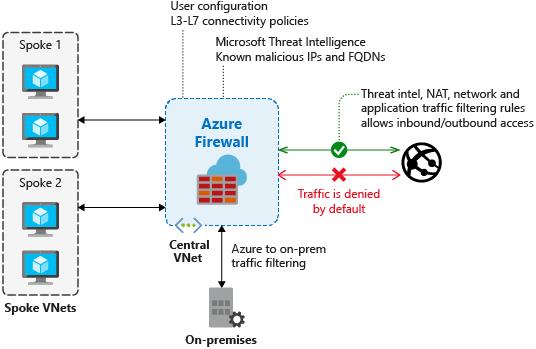 Firewall overview