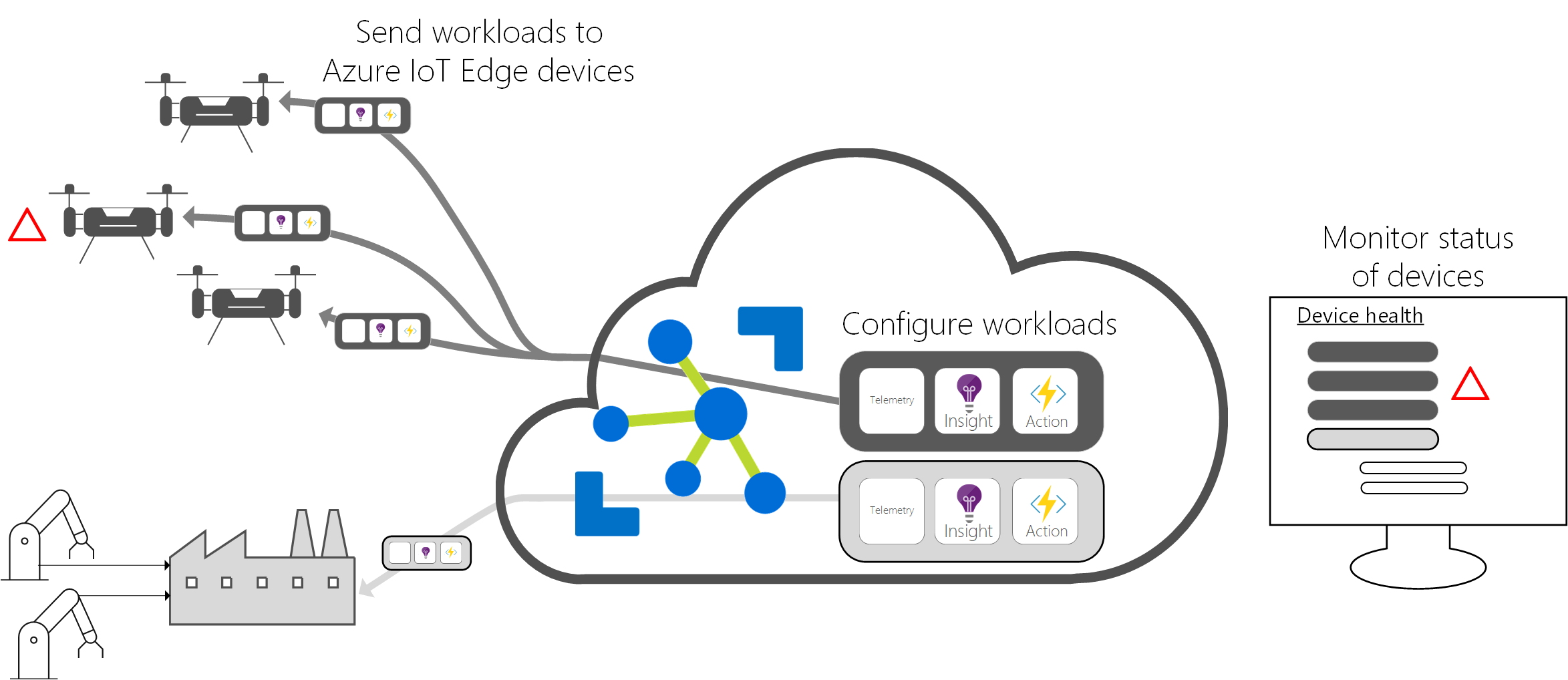 What Is Azure Iot Edge