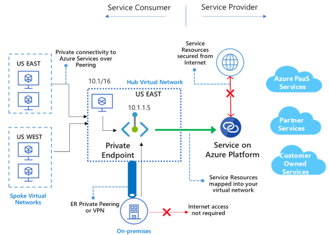 Private endpoint overview
