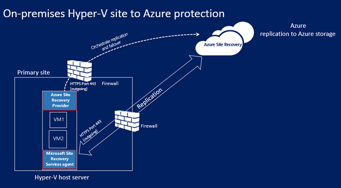 Azure – Tales of a Cloud Solutions Architect