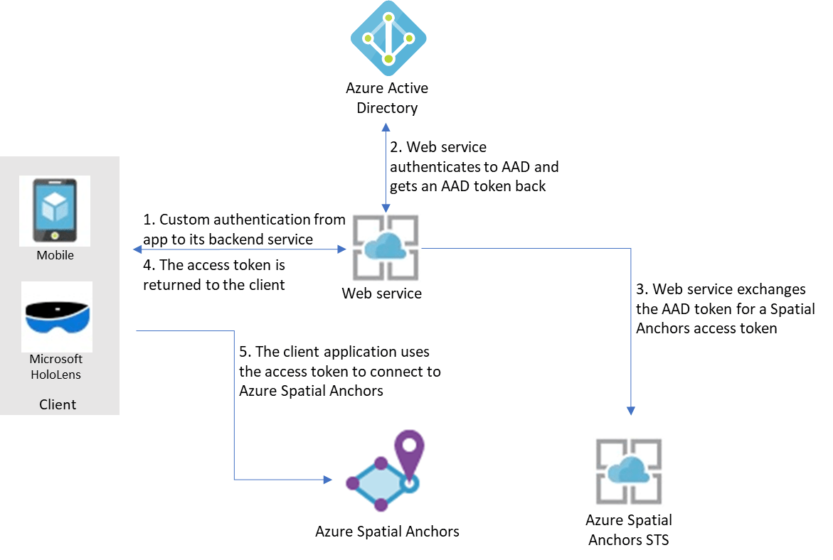 Authentication And Authorization To Azure Spatial Anchors