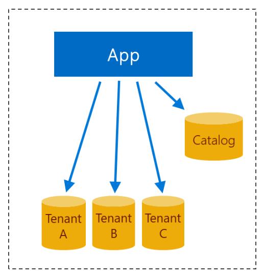Design of multi-tenant app with database-per-tenant.