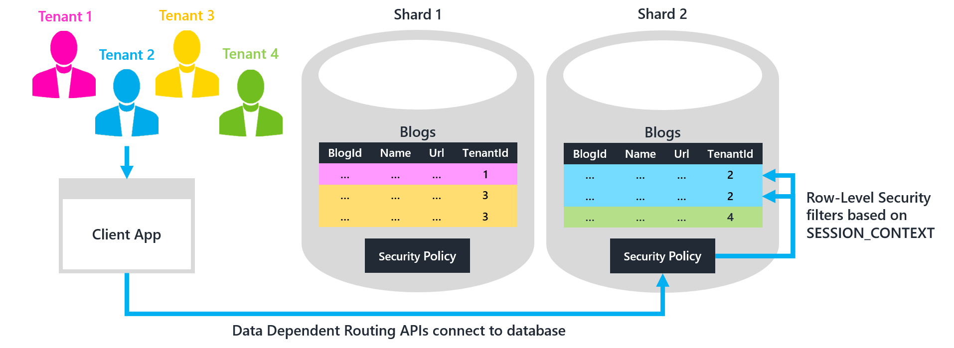 Access Db Security