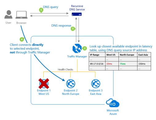 Azure Traffic Manager 'Performance' traffic-routing method