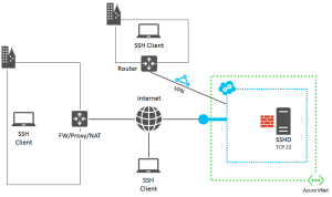 Detailed SSH troubleshooting for an Azure VM | Microsoft Docs