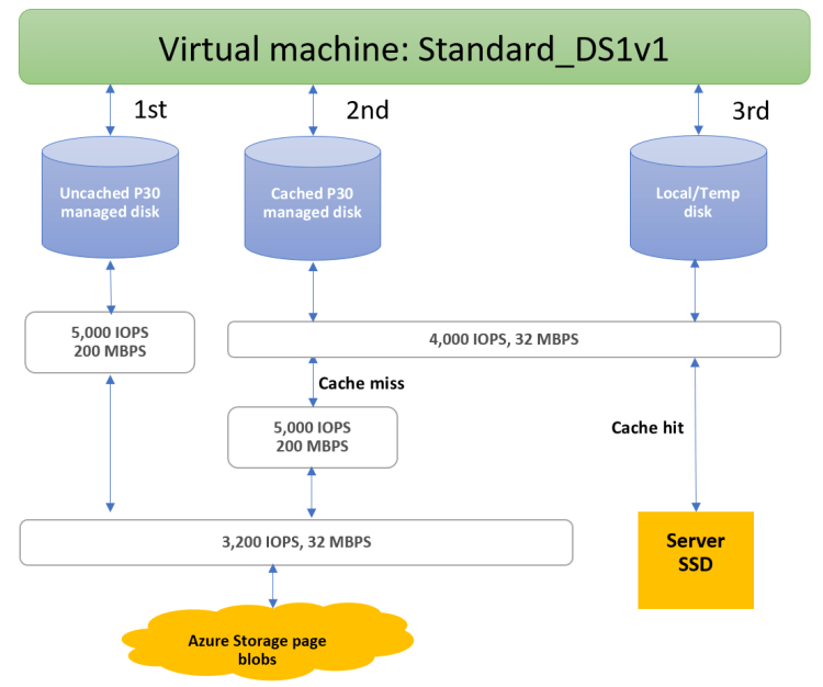 Standard_DS1v1 example allocation
