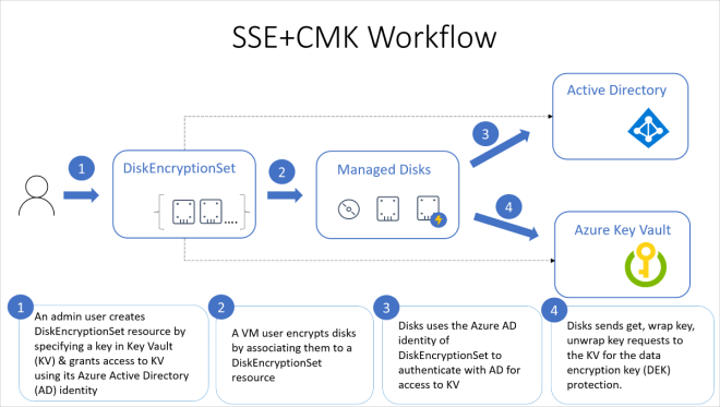 Managed disk and customer-managed keys workflow. An admin creates an Azure Key Vault, then creates a disk encryption set, and sets up the disk encryption set. The Set is associated to a VM, which allows the disk to make use of Azure AD to authenticate