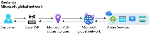 Routing via Microsoft global network