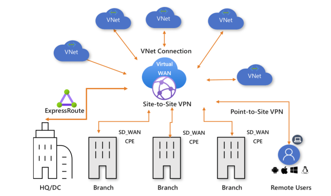 Azure Virtual WAN and putting the pieces together | Marius