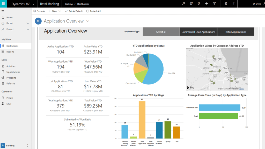 Branch Manager dashboards - banking accelerator
