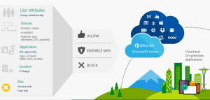 Conditional Access with Microsoft Intune  Microsoft Intune | Microsoft Docs