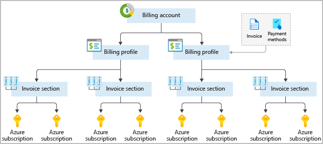 Flowchart-style diagram showing an example of setting up a billing structure where different groups like marketing or development have their own Azure subscription that rolls up into a larger company-paid Azure billing account.