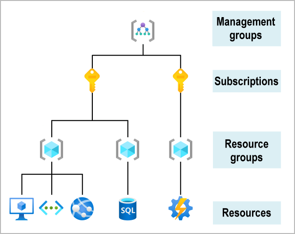 Screenshot of the hierarchy for objects in Azure.
