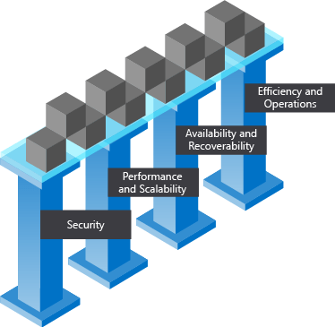 Pillars of a great Azure Architecture