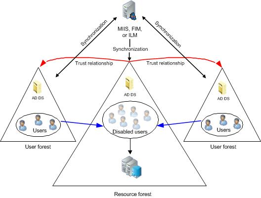 Lync Server Supported Active Directory Topologies
