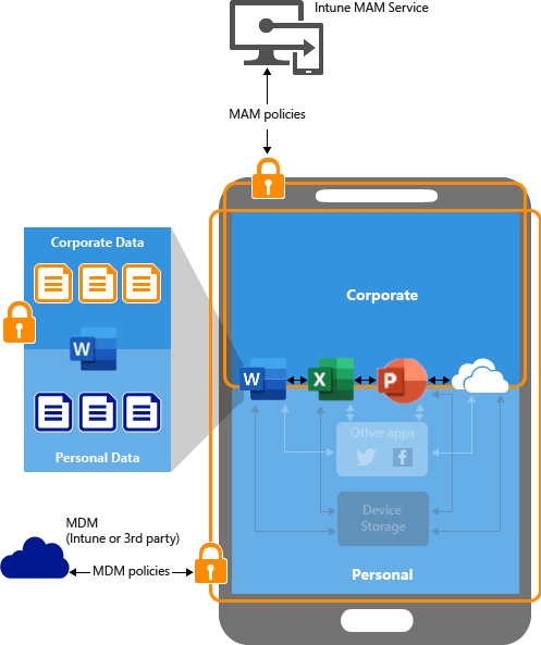 Image that shows how App protection policies work on BYOD devices