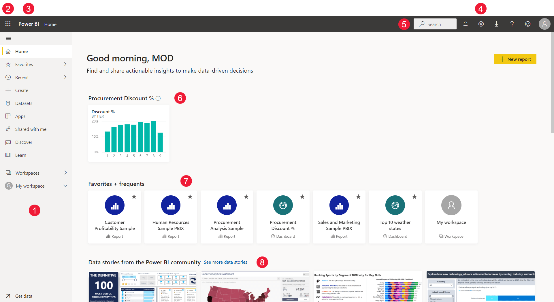 Basic Concepts For Designers In The Power Bi Service