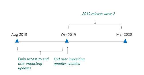 2019 release wave 2 timeline