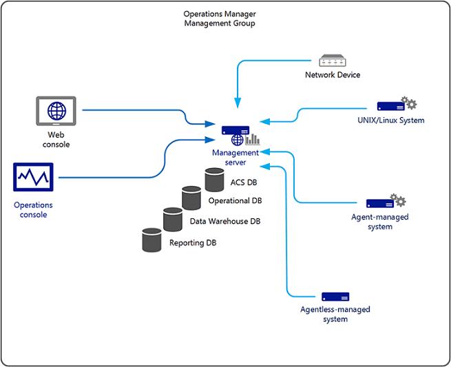 Planning a Management Group Design   Microsoft Docs