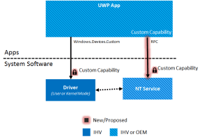 Developing a Universal Windows Platform app with Custom
