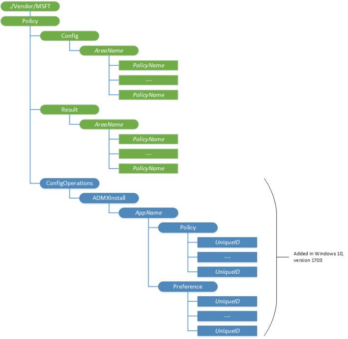 policy csp diagram