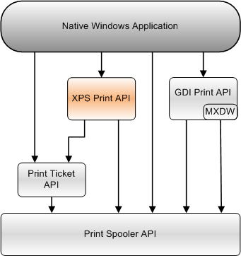 XPS Print API - Win32 apps | Microsoft Docs