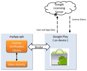 Google Licensing Services  Xamarin | Microsoft Docs