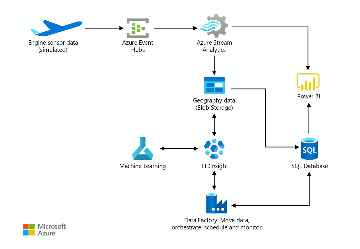 Arquitectura De Azure