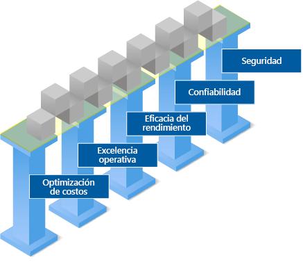 Ilustración en la que se muestran los pilares del Marco de arquitectura de Azure
